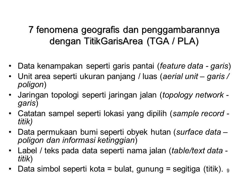 9 7 fenomena geografis dan penggambarannya dengan TitikGarisArea (TGA / PLA) Data kenampakan seperti garis pantai (feature data - garis) Unit area sep