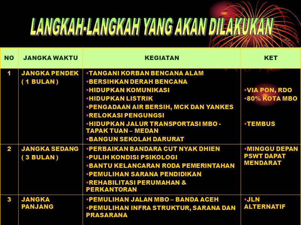 PEMERINTAH TNI/POLRI LSM/NGO BUMN PERUSAHAAN MASYARAKAT MAHASISWA PMI NEGARA SAHABAT MAKANAN MINUMAN PAKAIAN ALAT BERAT OBAT-OBATAN BBM KANTONG MAYAT ALAT RUMAH TANGGA TRANSPORTASI DSB