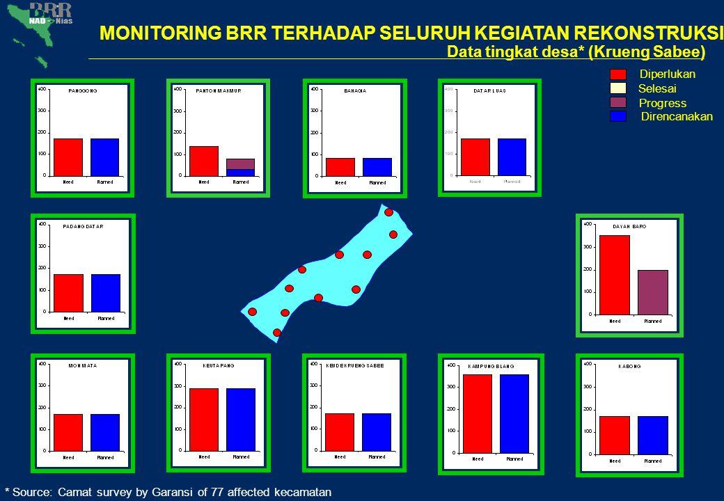 * Source: Camat survey by Garansi of 77 affected kecamatan Data tingkat desa* (Krueng Sabee) Diperlukan Selesai Progress Direncanakan MONITORING BRR T