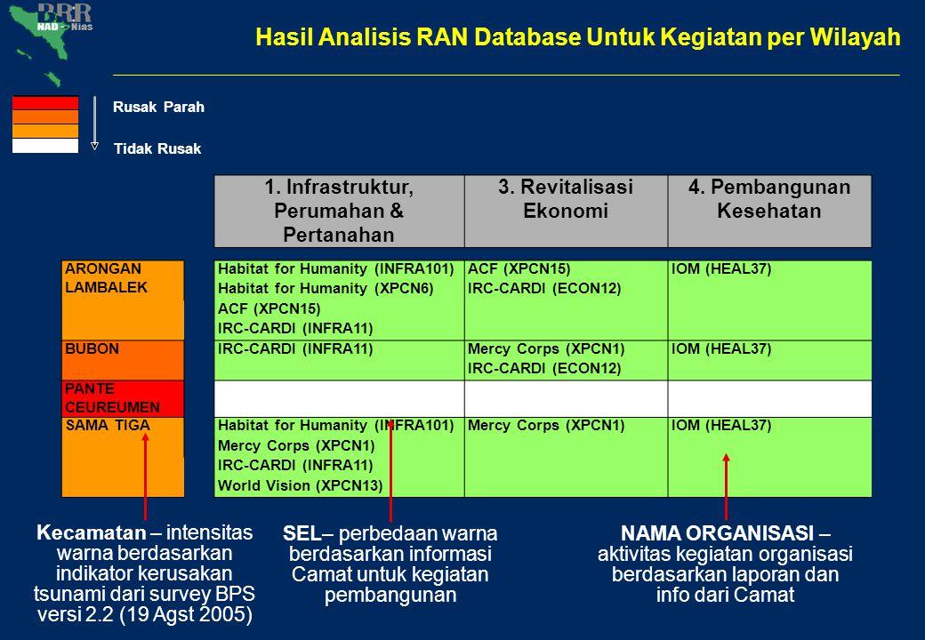 1. Infrastruktur, Perumahan & Pertanahan 3. Revitalisasi Ekonomi 4. Pembangunan Kesehatan ARONGAN LAMBALEK Habitat for Humanity (INFRA101)ACF (XPCN15)