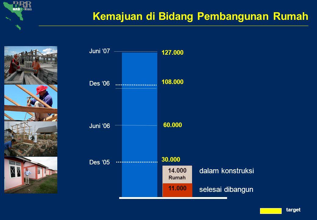 14.000 Rumah Kemajuan di Bidang Pembangunan Rumah dalam konstruksi selesai dibangun 11.000 30.000 Juni '07 Des '06 Des '05 127.000 108.000 Juni '06 60