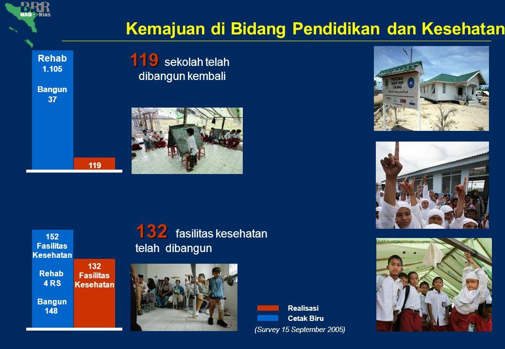 Kemajuan di Bidang Pendidikan dan Kesehatan 119 119 sekolah telah dibangun kembali Realisasi Cetak Biru (Survey 15 September 2005) 132 132 fasilitas k
