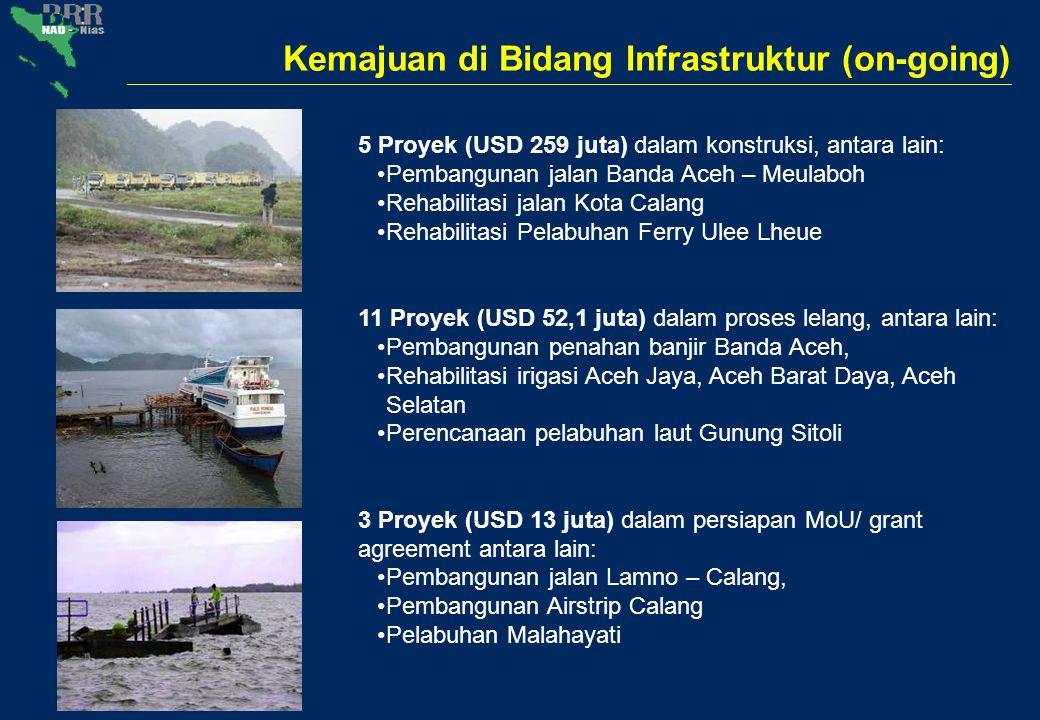 Kemajuan di Bidang Infrastruktur (on-going) 5 Proyek (USD 259 juta) dalam konstruksi, antara lain: Pembangunan jalan Banda Aceh – Meulaboh Rehabilitas