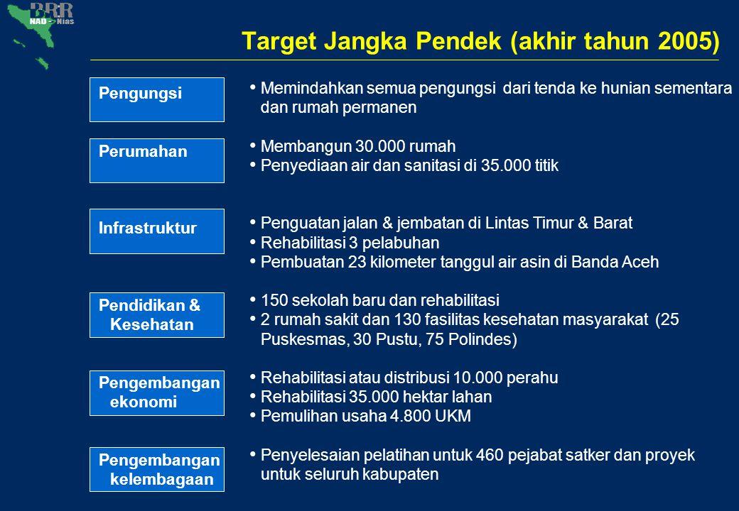 Target Jangka Pendek (akhir tahun 2005) Memindahkan semua pengungsi dari tenda ke hunian sementara dan rumah permanen Membangun 30.000 rumah Penyediaa