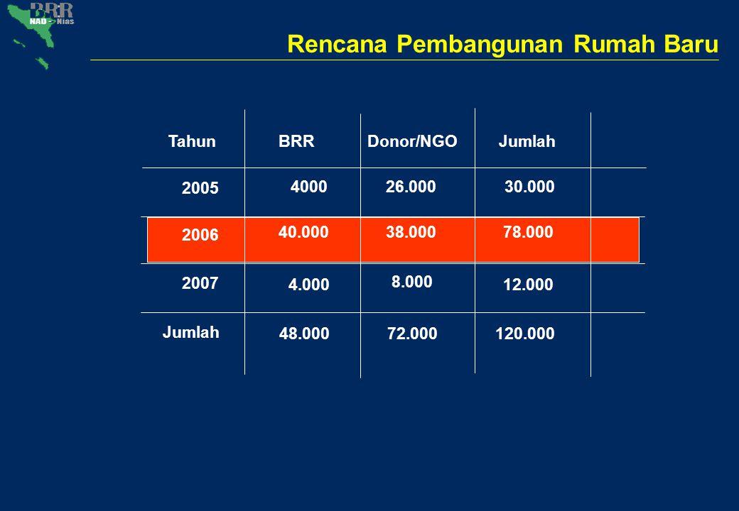 Rencana Pembangunan Rumah Baru Tahun 2005 2006 2007 BRRDonor/NGOJumlah 400026.00030.000 40.00038.00078.000 4.00012.000 Jumlah 48.00072.000120.000 8.00