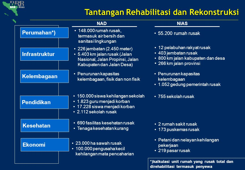 Tantangan Rehabilitasi dan Rekonstruksi Perumahan*) Infrastruktur 148.000 rumah rusak, termasuk air bersih dan sanitasi lingkungan 226 jembatan (2.450