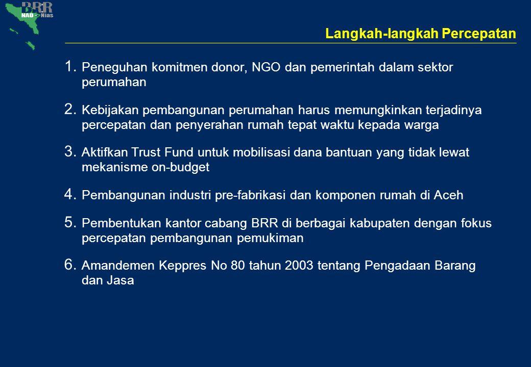 Langkah-langkah Percepatan 1. Peneguhan komitmen donor, NGO dan pemerintah dalam sektor perumahan 2. Kebijakan pembangunan perumahan harus memungkinka