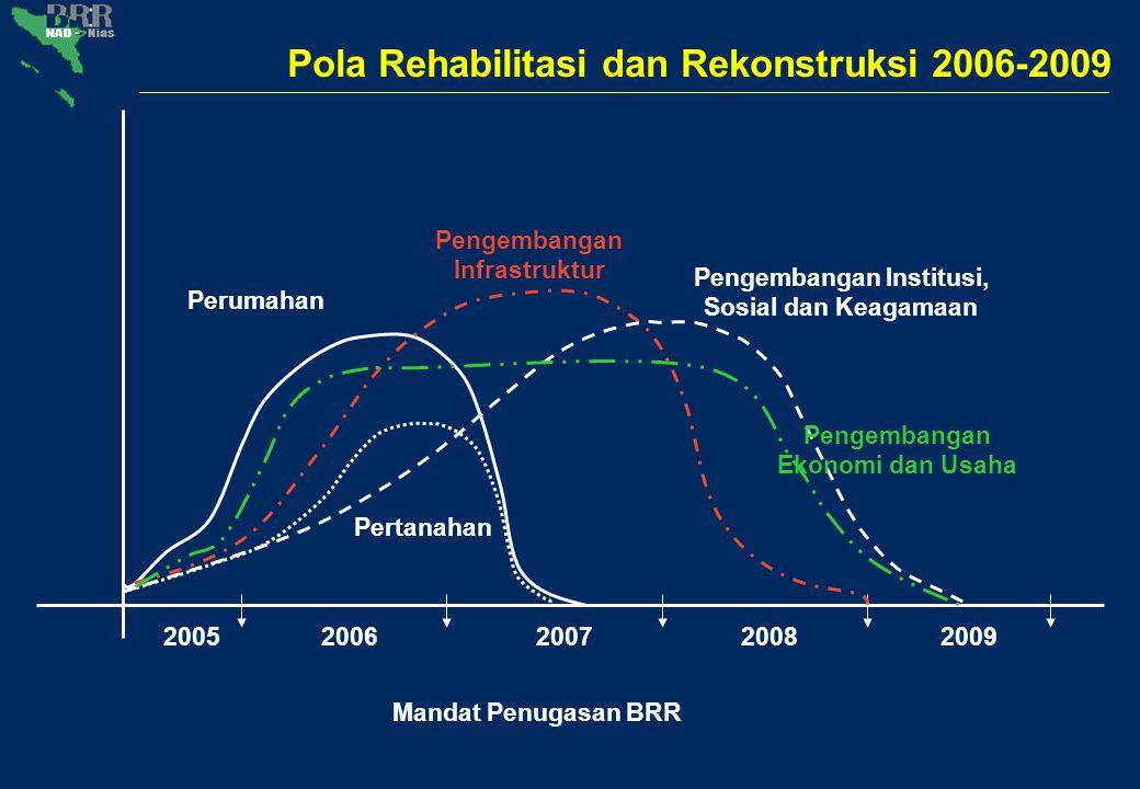 20052006200720082009 Pengembangan Infrastruktur Perumahan Pertanahan Pengembangan Institusi, Sosial dan Keagamaan Mandat Penugasan BRR Pola Rehabilita