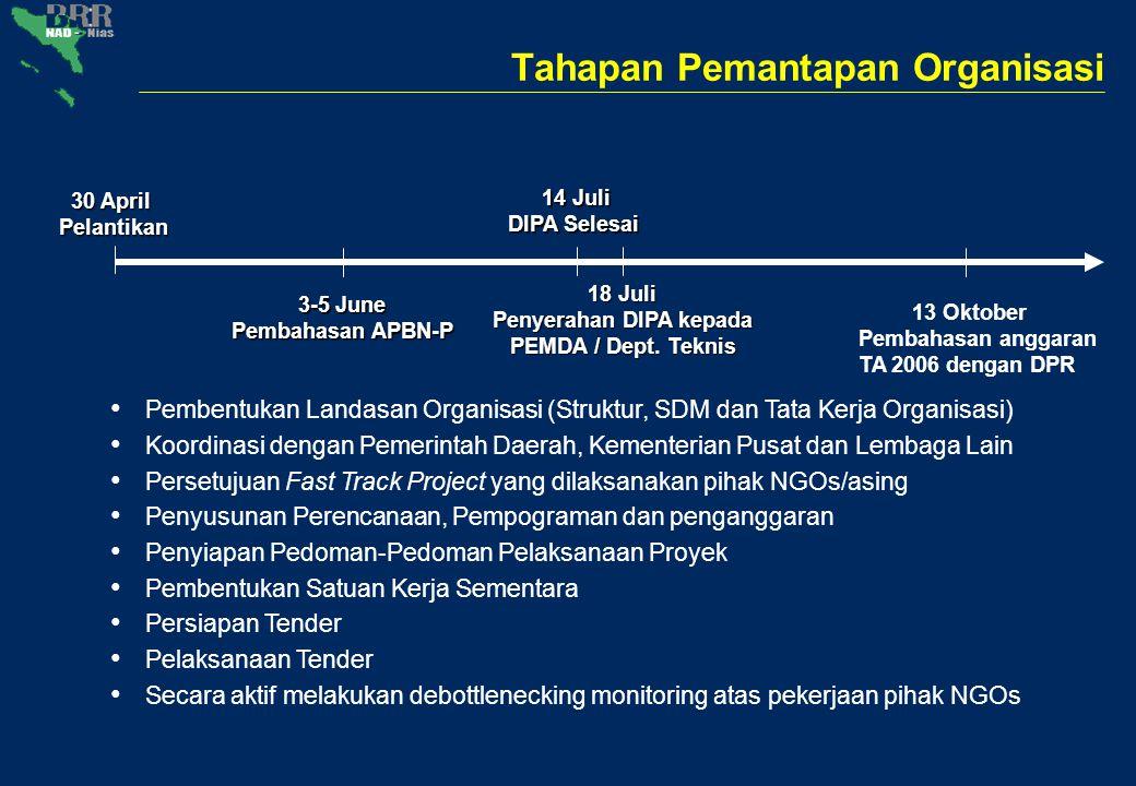 Tahapan Pemantapan Organisasi 3-5 June Pembahasan APBN-P 30 April Pelantikan 18 Juli Penyerahan DIPA kepada PEMDA / Dept. Teknis 14 Juli DIPA Selesai