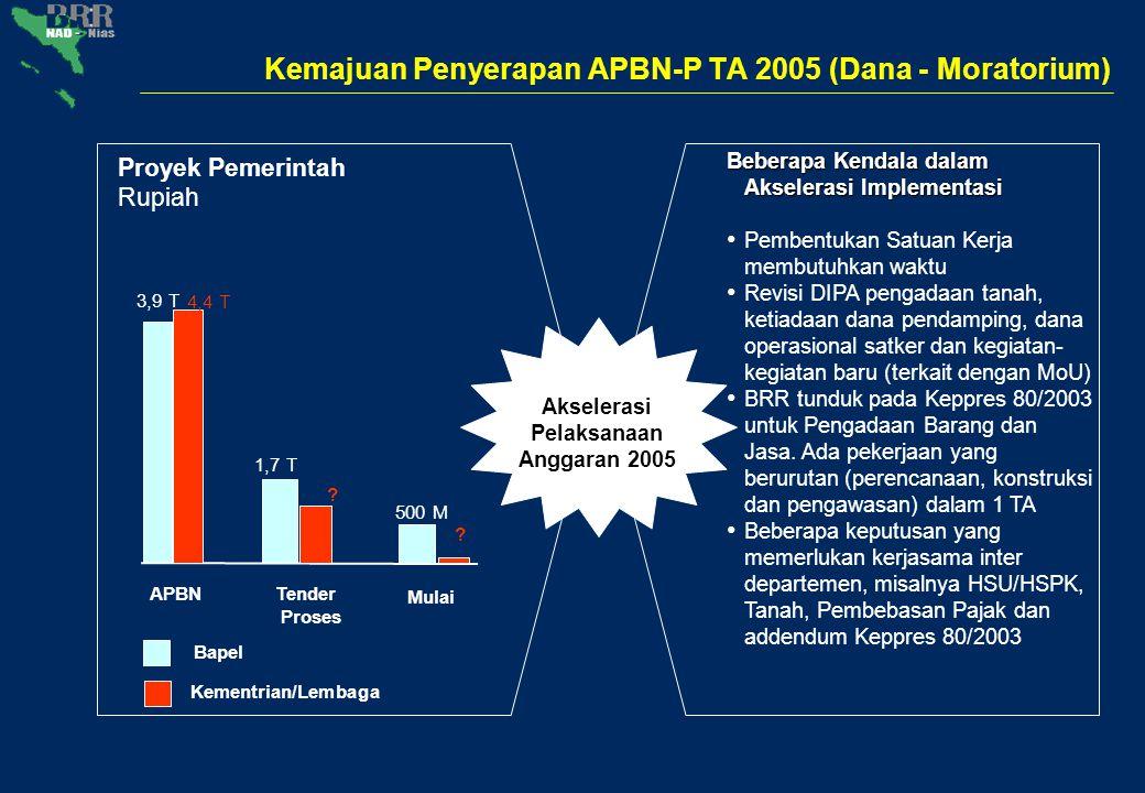 USD juta Pledges versus Project Plan Palang Merah/Bulan Sabit Merah Donor Bilateral Donor Multilateral* United Nations Pemerintah Indonesia (debt moratorium) NGOs Total $4,5 miliar MDTF Total Pledges Untuk 5 tahun Project Plan $7,1 miliar * Includes EU, ADB, IDB, IOM Source: BRR Project Concept Note database, BRR Commitments/MOUs/Pledges database 2,100 '05-'06 budget 1,357 391 307 541 679 320 982