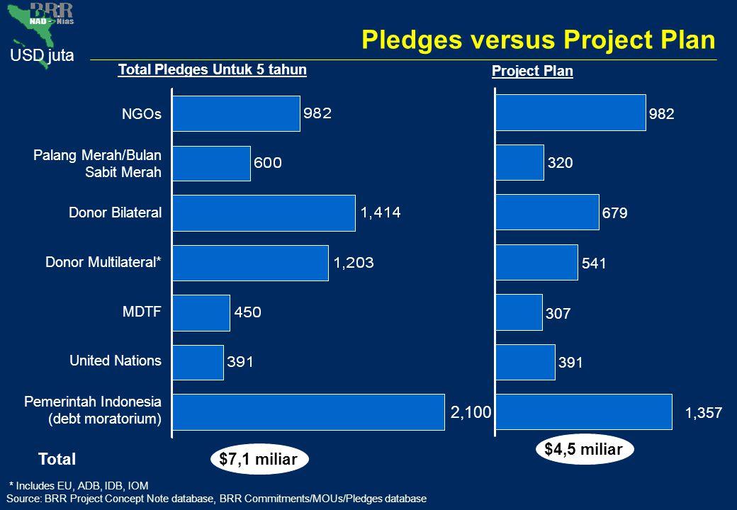 USD juta Pledges versus Project Plan Palang Merah/Bulan Sabit Merah Donor Bilateral Donor Multilateral* United Nations Pemerintah Indonesia (debt mora