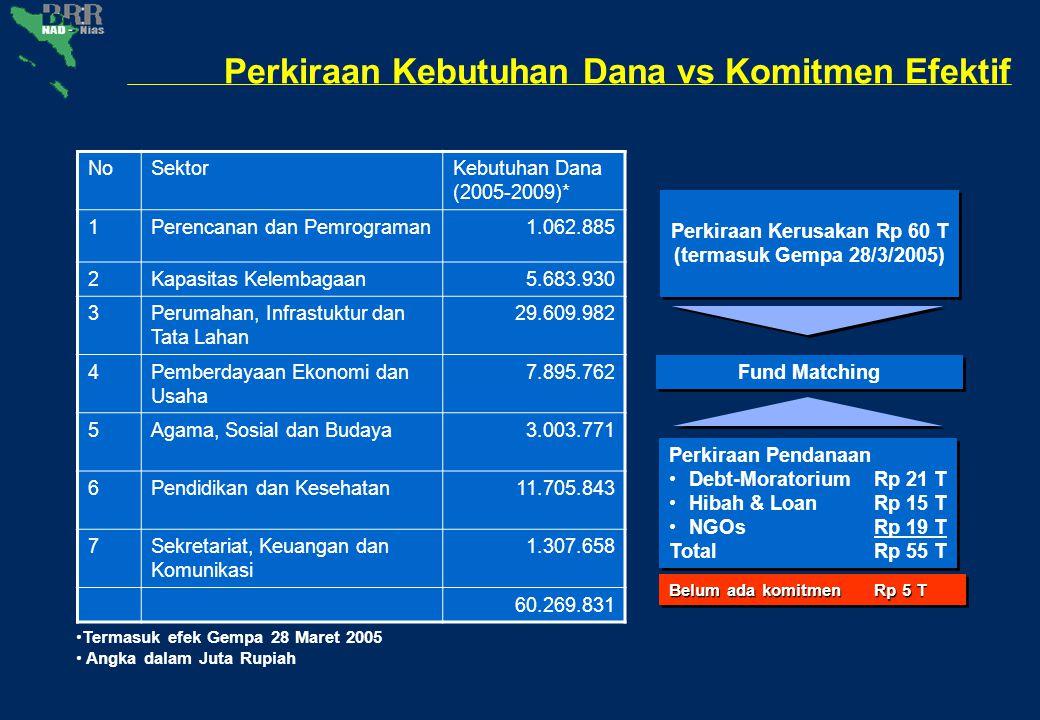Perkiraan Kebutuhan Dana vs Komitmen Efektif Perkiraan KerusakanRp 60 T (termasuk Gempa 28/3/2005) Perkiraan KerusakanRp 60 T (termasuk Gempa 28/3/200