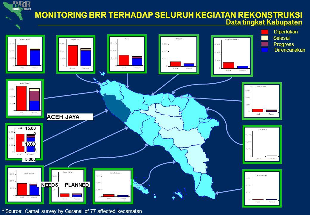 * Source: Camat survey by Garansi of 77 affected kecamatan data tingkat kecamatan* (Aceh Jaya) KRUENG SABEE NEEDSPLANNED Diperlukan Selesai Progress Direncanakan MONITORING BRR TERHADAP SELURUH KEGIATAN REKONSTRUKSI