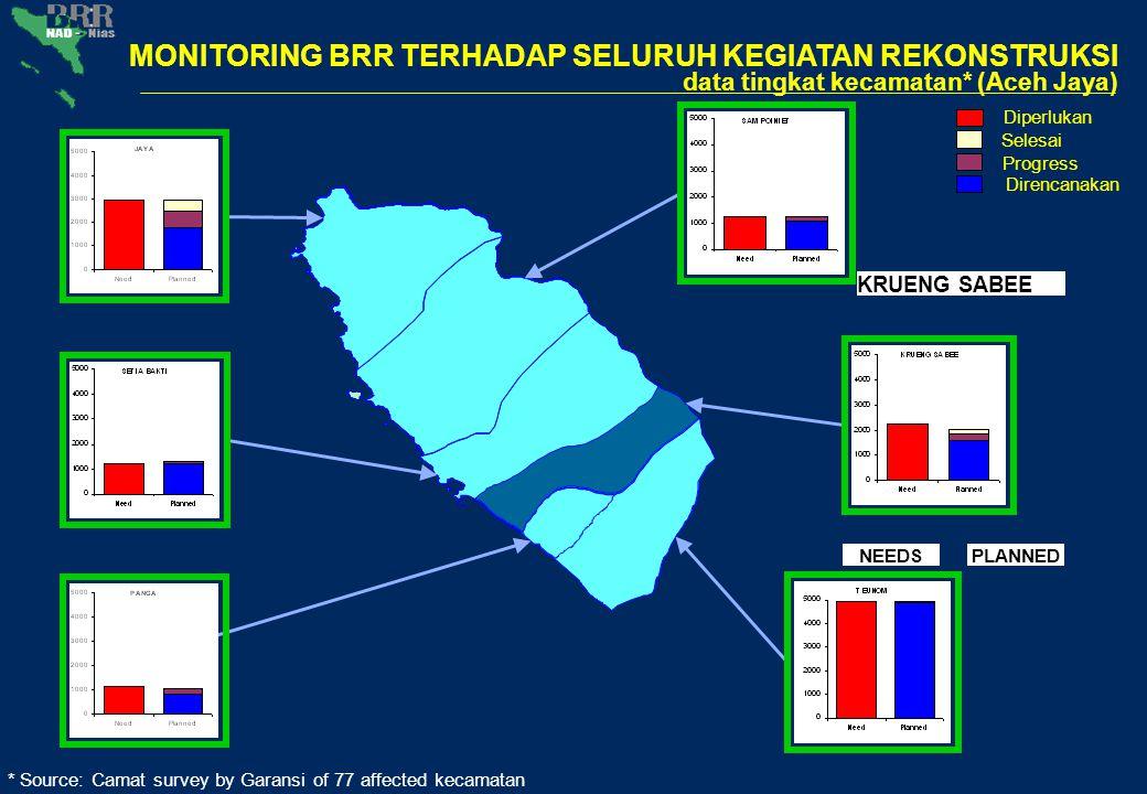 * Source: Camat survey by Garansi of 77 affected kecamatan Data tingkat desa* (Krueng Sabee) Diperlukan Selesai Progress Direncanakan MONITORING BRR TERHADAP SELURUH KEGIATAN REKONSTRUKSI