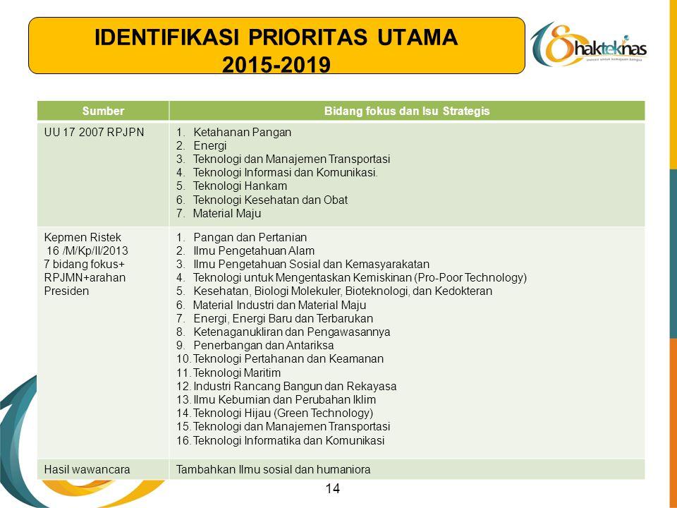 14 SumberBidang fokus dan Isu Strategis UU 17 2007 RPJPN1.Ketahanan Pangan 2.Energi 3.Teknologi dan Manajemen Transportasi 4.Teknologi Informasi dan K