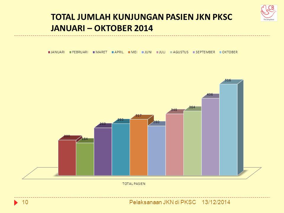 TOTAL JUMLAH KUNJUNGAN PASIEN JKN PKSC JANUARI – OKTOBER 2014 1013/12/2014Pelaksanaan JKN di PKSC