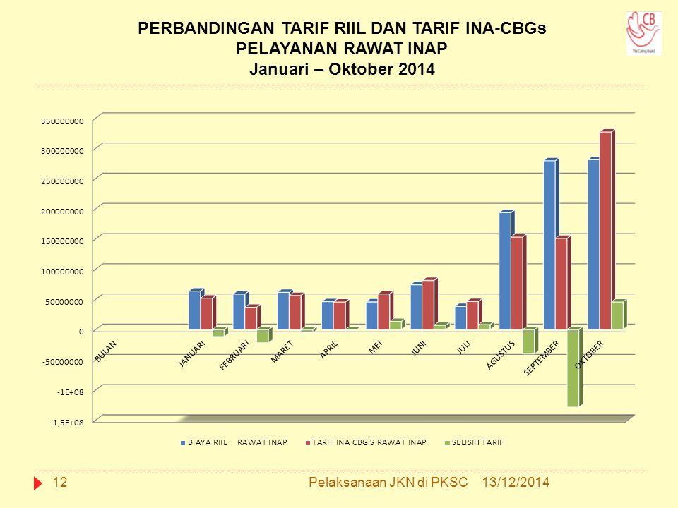 PERBANDINGAN TARIF RIIL DAN TARIF INA-CBGs PELAYANAN RAWAT INAP Januari – Oktober 2014 13/12/201412Pelaksanaan JKN di PKSC