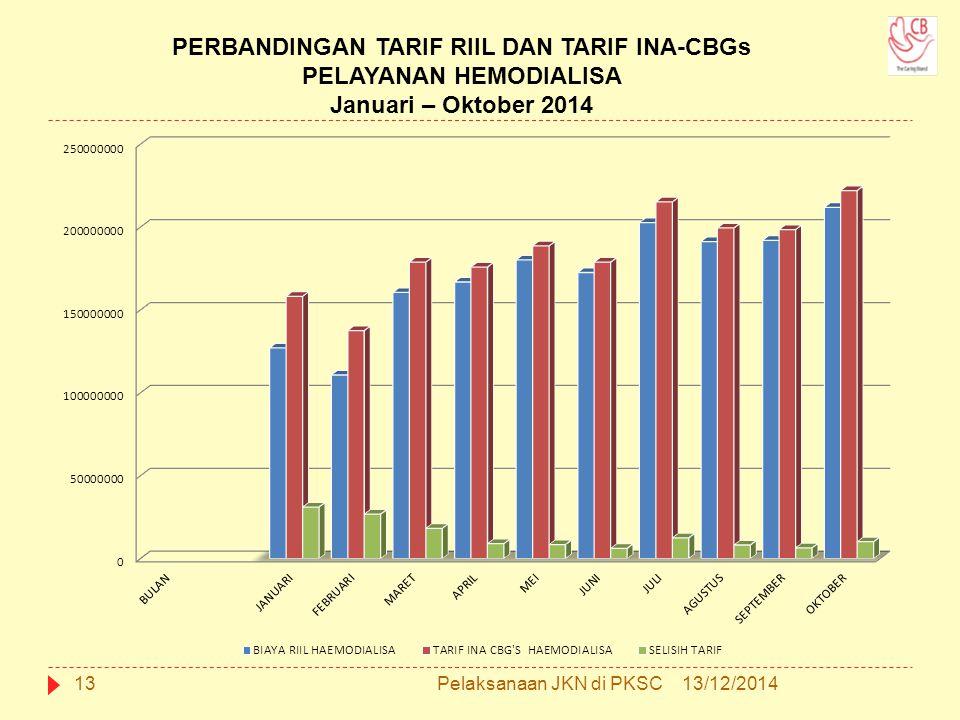 PERBANDINGAN TARIF RIIL DAN TARIF INA-CBGs PELAYANAN HEMODIALISA Januari – Oktober 2014 13/12/201413Pelaksanaan JKN di PKSC