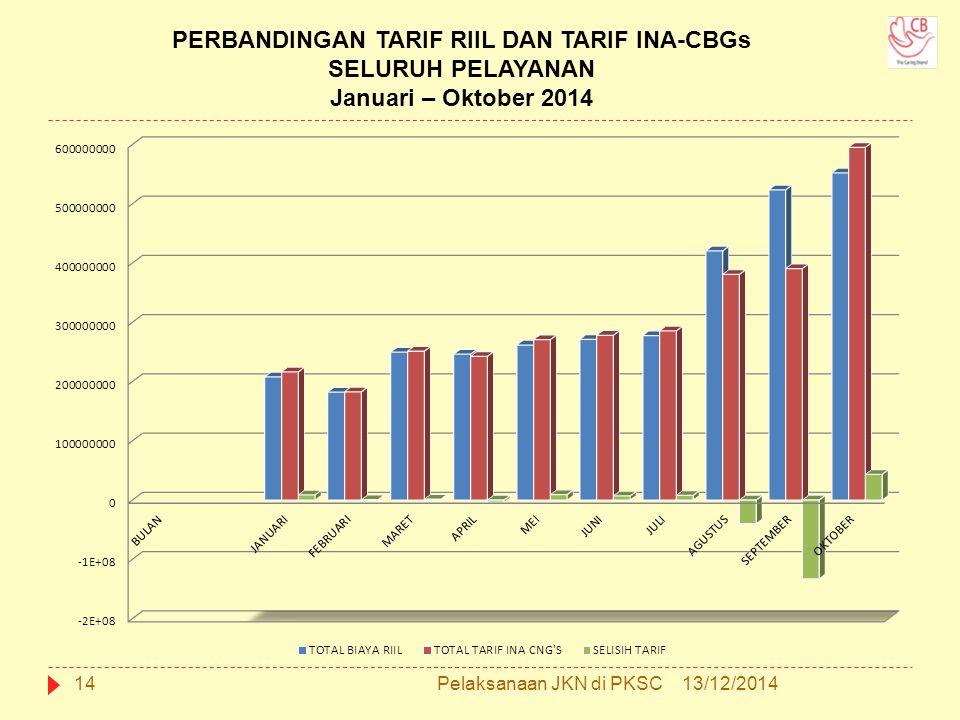 PERBANDINGAN TARIF RIIL DAN TARIF INA-CBGs SELURUH PELAYANAN Januari – Oktober 2014 13/12/201414Pelaksanaan JKN di PKSC