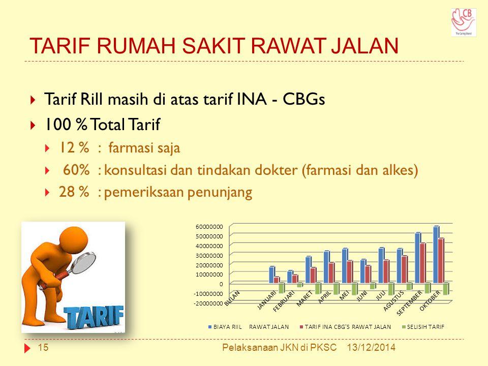 TARIF RUMAH SAKIT RAWAT JALAN  Tarif Rill masih di atas tarif INA - CBGs  100 % Total Tarif  12 % : farmasi saja  60% : konsultasi dan tindakan dokter (farmasi dan alkes)  28 % : pemeriksaan penunjang 13/12/201415Pelaksanaan JKN di PKSC