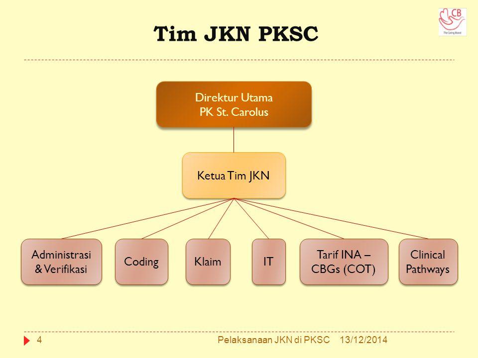 Tim JKN PKSC Direktur Utama PK St. Carolus Direktur Utama PK St. Carolus Ketua Tim JKN Administrasi & Verifikasi Coding Klaim IT Tarif INA – CBGs (COT