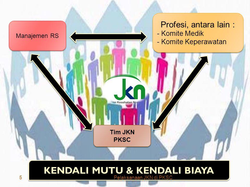 13/12/2014 Manajemen RS Profesi, antara lain : - Komite Medik - Komite Keperawatan Profesi, antara lain : - Komite Medik - Komite Keperawatan Tim JKN