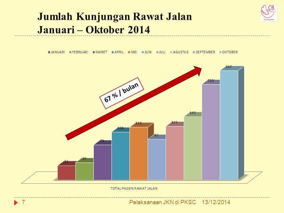 Jumlah Kunjungan Rawat Jalan Januari – Oktober 2014 713/12/2014Pelaksanaan JKN di PKSC