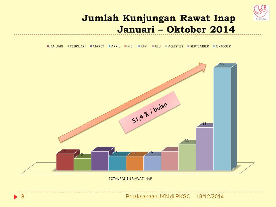 Jumlah Kunjungan Hemodialisa Januari – Oktober 2014 913/12/2014Pelaksanaan JKN di PKSC 4,4 % / bulan Tempat & Jadwal yang tersedia sudah penuh