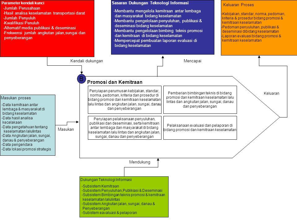 Parameter kendali kunci -Jumlah Perusahaan -Hasil analisa keselamatan transportasi darat -Jumlah Penyuluh -Kwalifikasi Penuluh -Alternatif media publikasi & deseminasi -Frekwensi jumlah angkutan jalan,sungai dan penyeberangan Masukan proses Sasaran Dukungan Teknologi Informasi -Membantu mengelola kemitraan antar lembaga dan masyarakat bidang keselamatan -Membantu pengelolaan penyuluhan, publikasi & deseminasi bidang keselamatan -Membantu pengelolaan bimbing teknis promosi dan kemitraan di bidang keselamatan -Mempercepat pembuatan laporan evaluasi di bidang keselamatan Dukungan Teknologi Informasi Keluaran Proses -Kebijakan, standar, norma, pedoman, kriteria & prosedur bidang promosi & kemitraan keselamatan -Pedoman penyuluhan, publikasi & deseminasi dibidang keselamatan -Laporan evaluasi bidang promosi & kemitraan keselamatan Masukan Kendali dukunganMencapai Mendukung Keluaran -Data kemitraan antar lembaga & masyarakat di bidang keselamatan -Data hasil analisa kecelakaan -Data pengetahuan tentang keselamatan lalulintas -Data Angkutan jalan, sungai, danau & penyeberangan -Data pengendara -Data lokasi promosi strategis B Promosi dan Kemitraan Penyiapan perumusan kebijakan, standar, norma, pedoman, kriteria dan prosedur di bidang promosi dan kemitraan keselamatan lalu lintas dan angkutan jalan, sungai, danau dan penyeberangan Pemberian bimbingan teknis di bidang promosi dan kemitraan keselamatan lalu lintas dan angkutan jalan, sungai, danau dan penyeberangan Penyiapan pelaksanaan penyuluhan, publikasi dan deseminasi, serta kemitraan antar lembaga dan masyarakat di bidang keselamatan lalu lintas dan angkutan jalan, sungai, danau dan penyeberangan Pelaksanaan evaluasi dan pelaporan di bidang promosi dan kemitraan keselamatan -Subsistem Kemitraan -Subsistem Penyuluhan,Publikiasi & Deseminasi -Subsistem Bimbingan teknis promosi & kemitraan keselamatan lalulintas -Subsistem Angkutan jalan, sungai, danau & Penyeberangan -Subistem eavaluasi & pelaporan