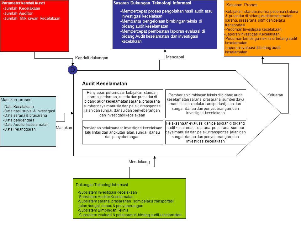 Parameter kendali kunci -Jumlah Kecelakaan -Jumlah Auditor -Jumlah Titik rawan kecelakaan Masukan proses Sasaran Dukungan Teknologi Informasi -Mempercepat proses pengolahan hasil audit atau investigasi kecelakaan -Membantu pengelolaan bimbingan teknis di bidang audit keselamatan -Mempercepat pembuatan laporan evaluasi di bidang Audit keselamatan dan investigasi kecelakaan Dukungan Teknologi Informasi Keluaran Proses -Kebijakan, standar,norma,pedoman,kriteria & prosedur di bidang audit keselamatan sarana, prasarana, sdm dan pelaku transportasi -Pedoman Investigasi kecelakaan -Laporan Investigasi Kecelakaan -Pedoman bimbingan teknis di bidang audit keselamatan -Laporan evaluasi di bidang audit keselamatan Masukan Kendali dukungan Mencapai Mendukung Keluaran -Data Kecelakaan -Data hasil survei & investigasi -Data sarana & prasarana -Data pengendara -Data Auditor keselamatan -Data Pelanggaran D Audit Keselamatan Penyiapan perumusan kebijakan, standar, norma, pedoman, kriteria dan prosedur di bidang audit keselamatan sarana, prasarana, sumber daya manusia dan pelaku transportasi jalan dan sungai, danau dan penyeberangan, dan investigasi kecelakaan Pemberian bimbingan teknis di bidang audit keselamatan sarana, prasarana, sumber daya manusia dan pelaku transportasi jalan dan sungai, danau dan penyeberangan, dan investigasi kecelakaan Penyiapan pelaksanaan investigasi kecelakaan lalu lintas dan angkutan jalan, sungai, danau dan penyeberangan Pelaksanaan evaluasi dan pelaporan di bidang audit keselamatan sarana, prasarana, sumber daya manusia dan pelaku transportasi jalan dan sungai, danau dan penyeberangan, dan investigasi kecelakaan -Subsistem Investigasi Kecelakaan -Subsistem Auditor Keselamatan -Subsistem sarana, prasaranan, sdm pelaku transportasi jalan,sungai, danau & penyeberangan -Subsistem Bimbingan Teknis -Subsistem evaluasi & pelaporan di bidang audit keselamatan