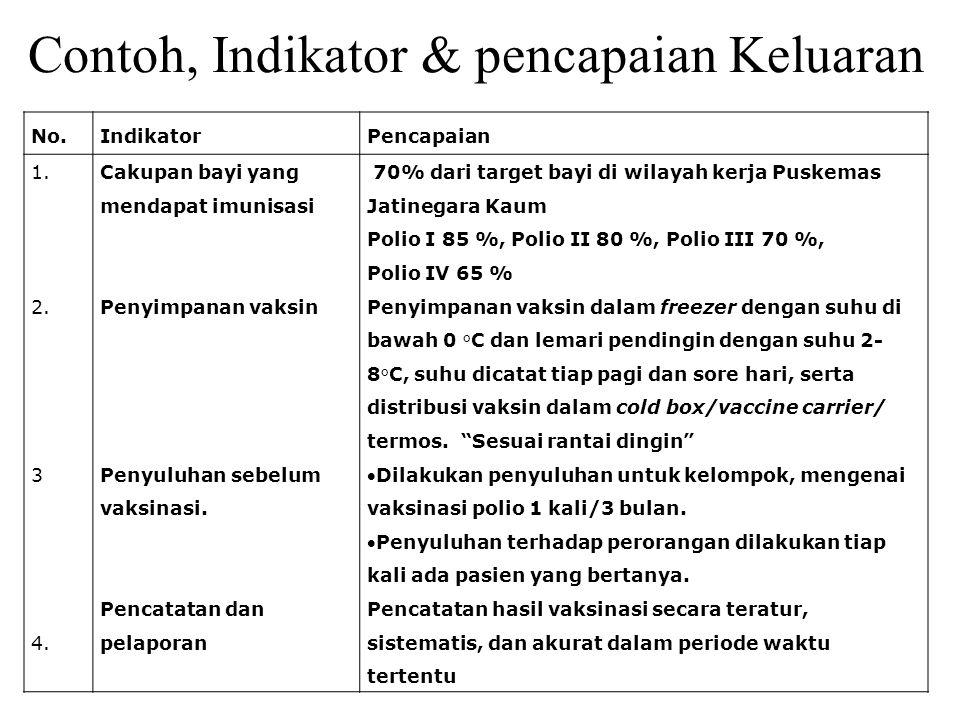 Contoh, Indikator & pencapaian Keluaran No.IndikatorPencapaian 1. 2. 3 4. Cakupan bayi yang mendapat imunisasi Penyimpanan vaksin Penyuluhan sebelum v