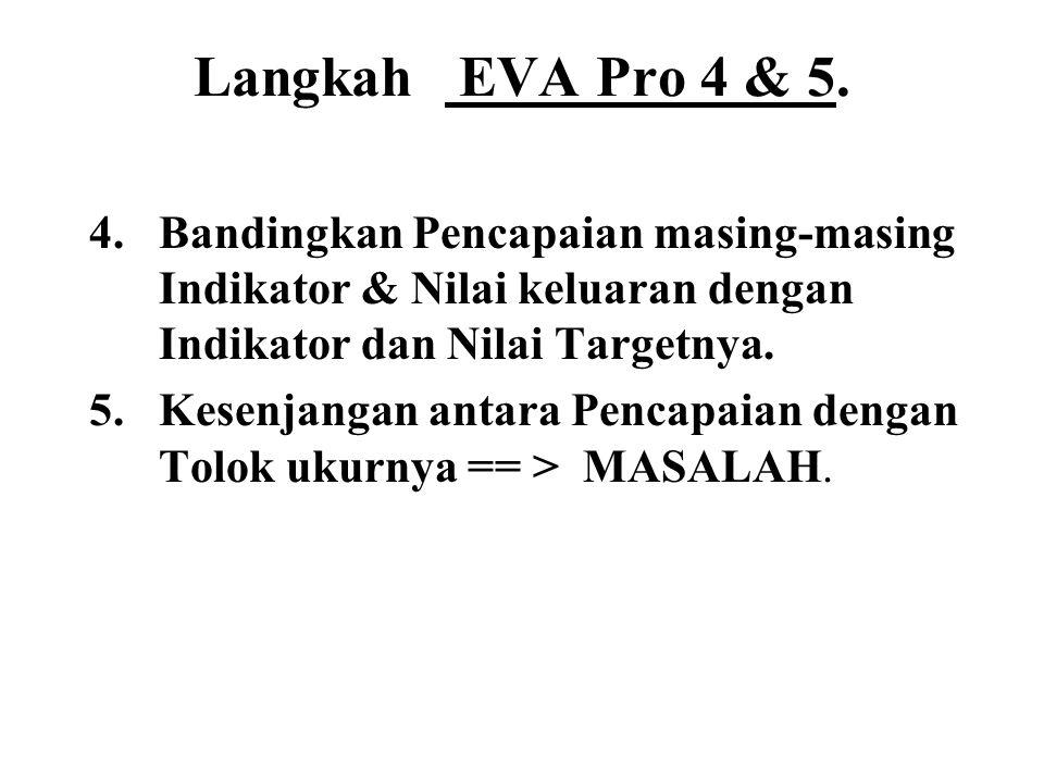 Langkah EVA Pro 4 & 5. 4.Bandingkan Pencapaian masing-masing Indikator & Nilai keluaran dengan Indikator dan Nilai Targetnya. 5.Kesenjangan antara Pen