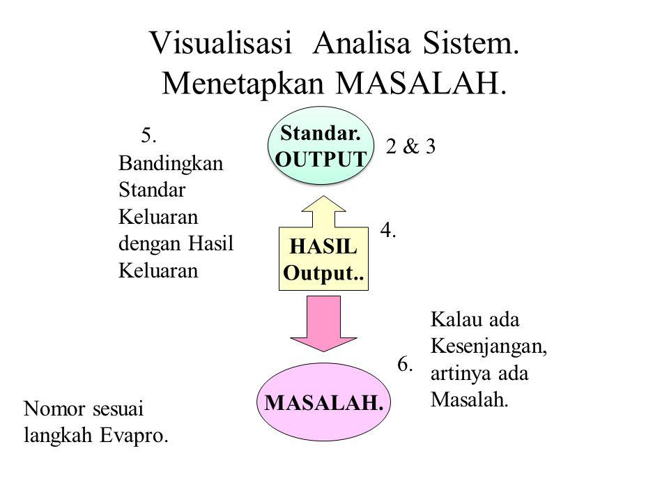Visualisasi Analisa Sistem. Menetapkan MASALAH. Standar. OUTPUT Standar. OUTPUT HASIL Output.. MASALAH. Bandingkan Standar Keluaran dengan Hasil Kelua