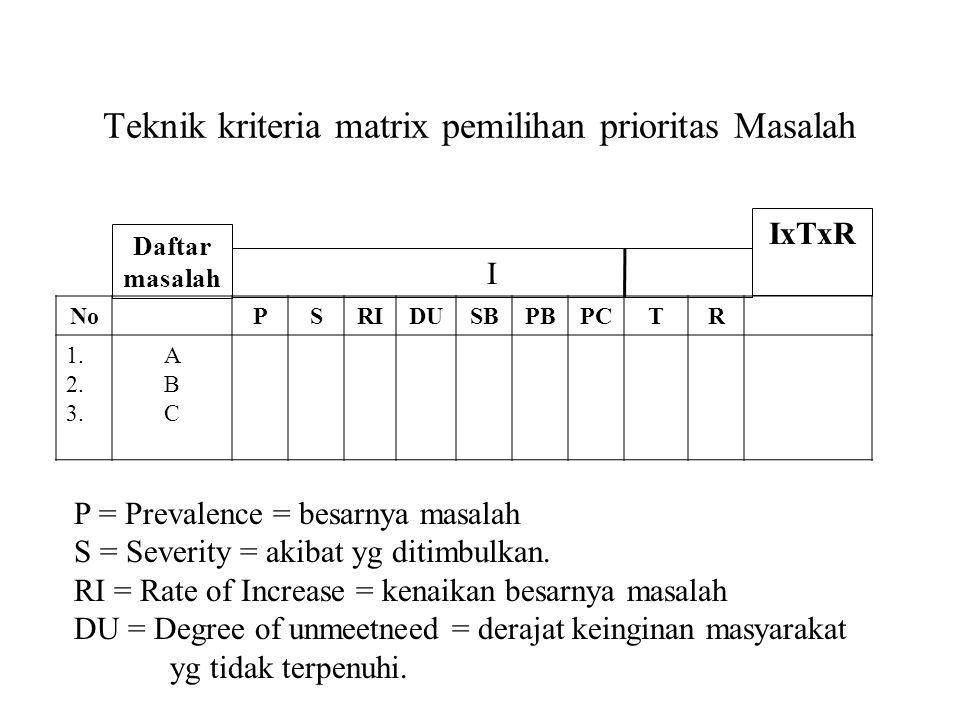 Teknik kriteria matrix pemilihan prioritas Masalah NoPSRIDUSBPBPCTR 1. 2. 3. ABCABC I IxTxR Daftar masalah P = Prevalence = besarnya masalah S = Sever