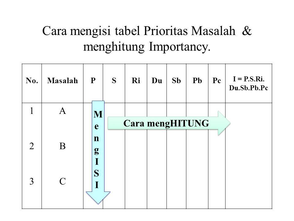 Cara mengisi tabel Prioritas Masalah & menghitung Importancy. No.MasalahPSRiDuSbPbPc I = P.S.Ri. Du.Sb.Pb.Pc 123123 ABCABC Cara mengHITUNG MengISIMeng