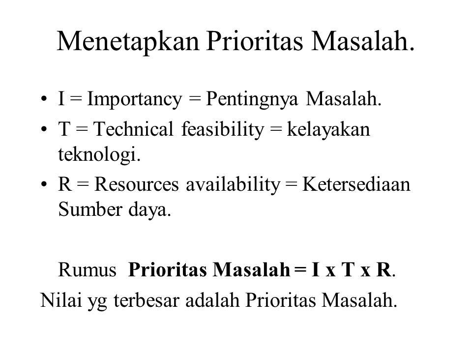 Menetapkan Prioritas Masalah. I = Importancy = Pentingnya Masalah. T = Technical feasibility = kelayakan teknologi. R = Resources availability = Keter