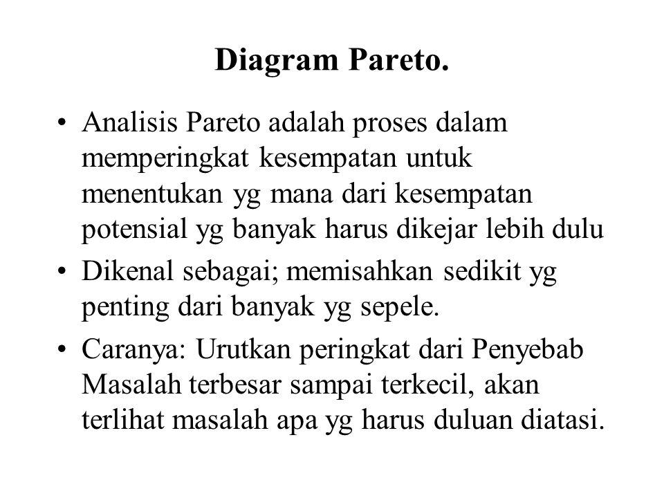 Diagram Pareto. Analisis Pareto adalah proses dalam memperingkat kesempatan untuk menentukan yg mana dari kesempatan potensial yg banyak harus dikejar