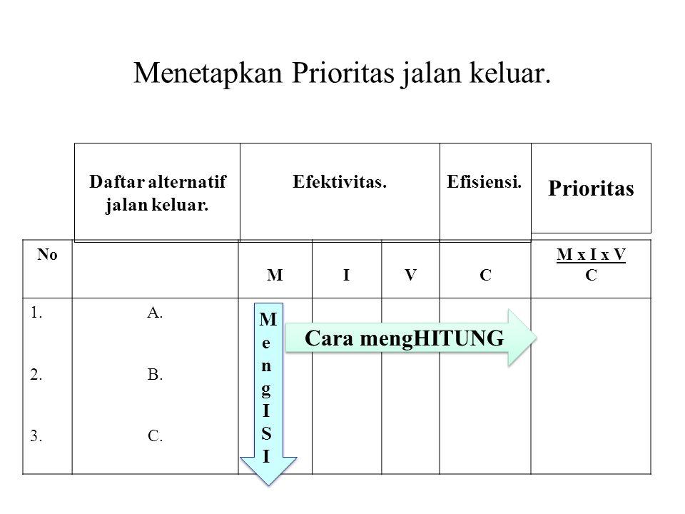 Menetapkan Prioritas jalan keluar. No MIVC M x I x V C 1. 2. 3. A. B. C. Daftar alternatif jalan keluar. Efektivitas.Efisiensi. Prioritas Cara mengHIT