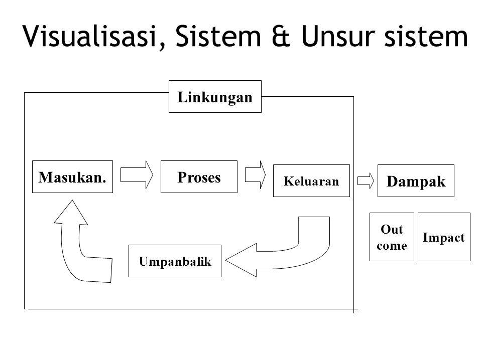 Visualisasi, Sistem & Unsur sistem Linkungan Masukan.Proses Keluaran Dampak Umpanbalik Out come Impact