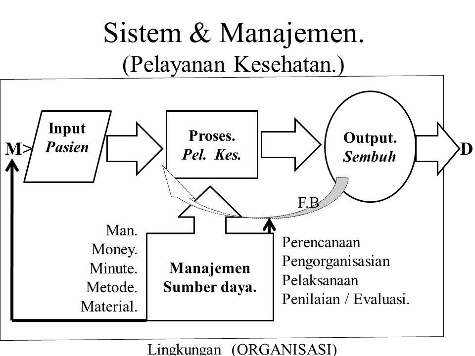 Sistem & Manajemen. (Pelayanan Kesehatan.) Input Pasien Proses. Pel. Kes. Manajemen Sumber daya. Man. Money. Minute. Metode. Material. Perencanaan Pen
