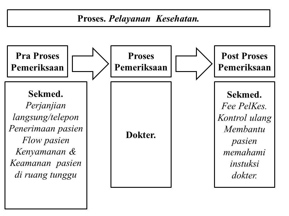 Proses. Pelayanan Kesehatan. Pra Proses Pemeriksaan Proses Pemeriksaan Post Proses Pemeriksaan Sekmed. Perjanjian langsung/telepon Penerimaan pasien F