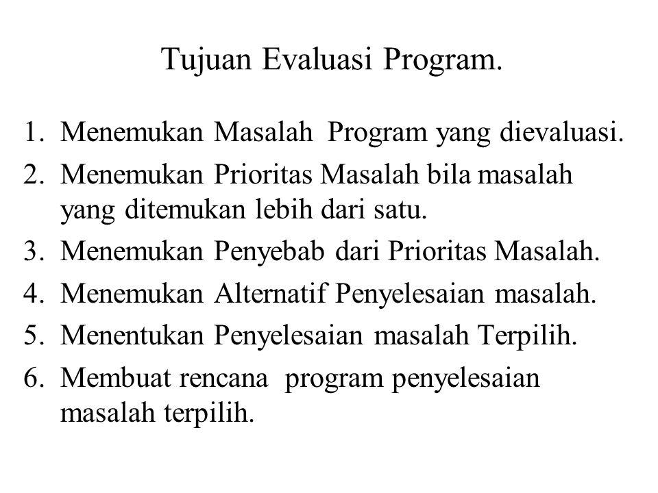 1.Menemukan Masalah Program yang dievaluasi. 2.Menemukan Prioritas Masalah bila masalah yang ditemukan lebih dari satu. 3.Menemukan Penyebab dari Prio