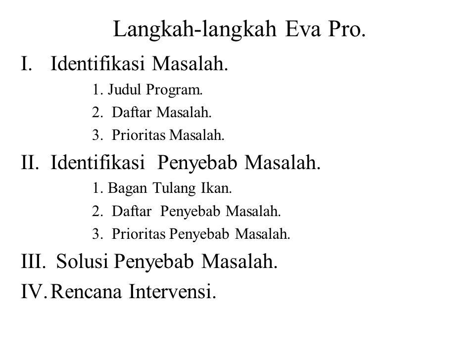 I.Identifikasi Masalah. 1. Judul Program. 2. Daftar Masalah. 3. Prioritas Masalah. II.Identifikasi Penyebab Masalah. 1. Bagan Tulang Ikan. 2. Daftar P