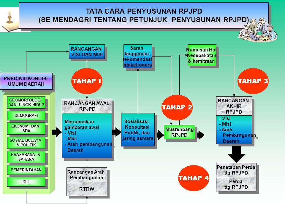 Pasal 12 (2) Bapeda menyusun Rancangan akhir RPJP Daerah berdasarkan hasil Musrenbang Jangka Panjang Daerah Pasal 13 (2) RPJP Daerah ditetapkan dengan