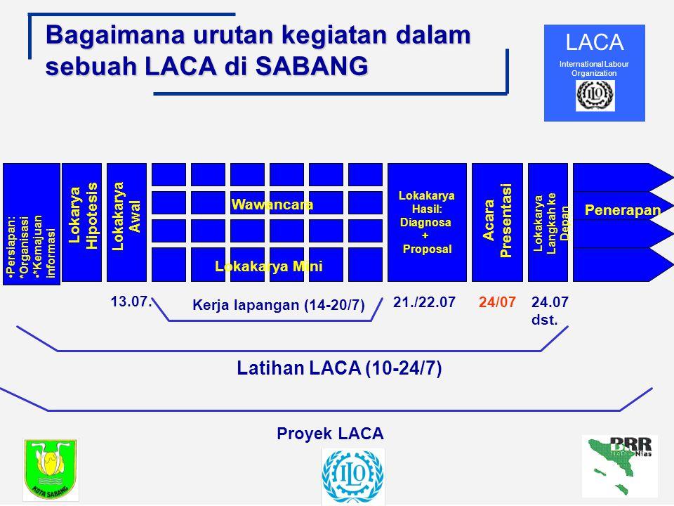 LACA International Labour Organization Bagaimana urutan kegiatan dalam sebuah LACA di SABANG Proyek LACA Latihan LACA (10-24/7) Kerja lapangan (14-20/7) 24/0721./22.07 13.07.
