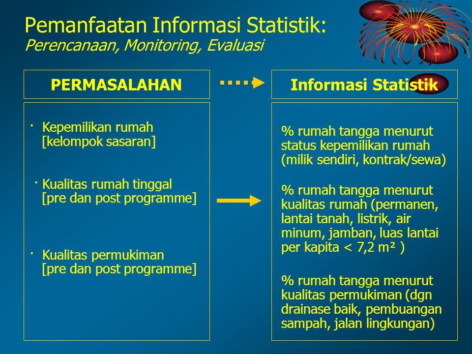Pemanfaatan Informasi Statistik: Perencanaan, Monitoring, Evaluasi · Kepemilikan rumah [kelompok sasaran] · Kualitas rumah tinggal [pre dan post progr