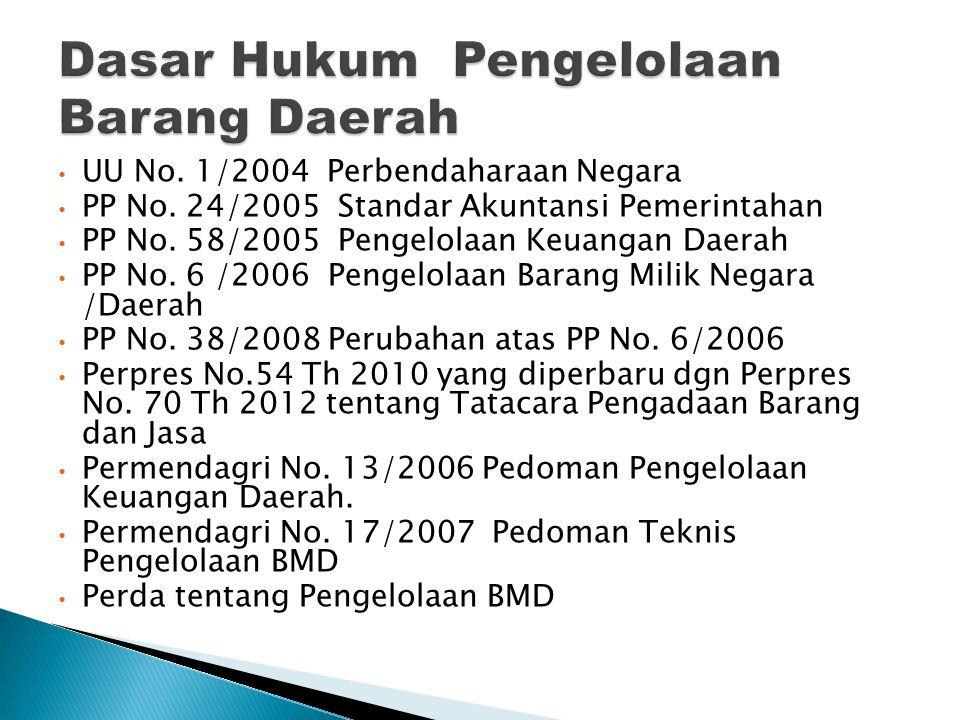 UU No. 1/2004 Perbendaharaan Negara PP No. 24/2005 Standar Akuntansi Pemerintahan PP No. 58/2005 Pengelolaan Keuangan Daerah PP No. 6 /2006 Pengelolaa