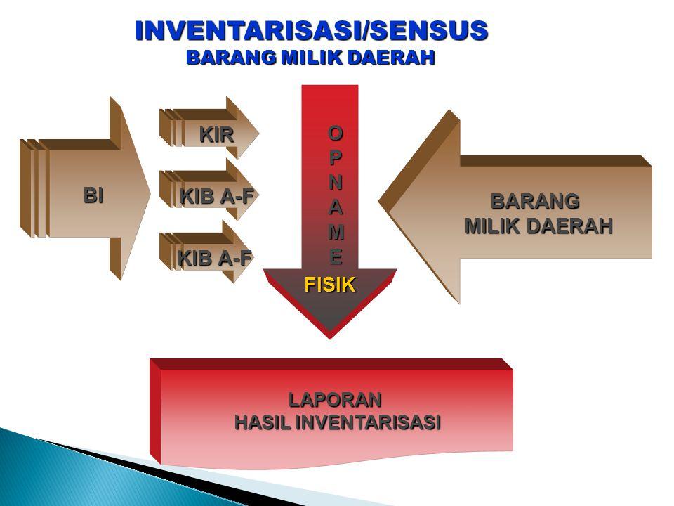 INVENTARISASI/SENSUS BARANG MILIK DAERAH BARANG MILIK DAERAH KIB A-F KIR O P N A M EFISIK LAPORAN HASIL INVENTARISASI BI