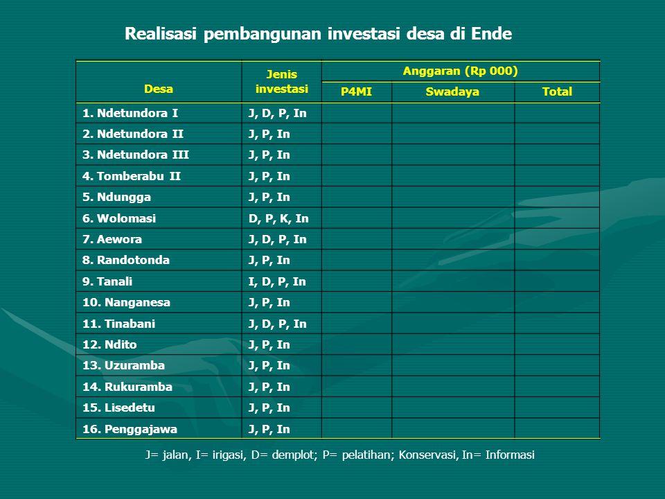 Realisasi pembangunan investasi desa di Ende Desa Jenis investasi Anggaran (Rp 000) P4MISwadayaTotal 1. Ndetundora IJ, D, P, In 2. Ndetundora IIJ, P,