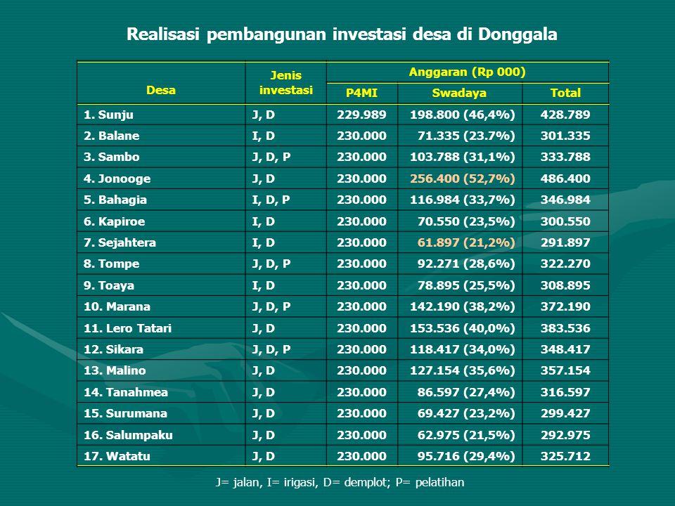 Realisasi pembangunan investasi desa di Donggala Desa Jenis investasi Anggaran (Rp 000) P4MISwadayaTotal 1. SunjuJ, D229.989198.800 (46,4%)428.789 2.